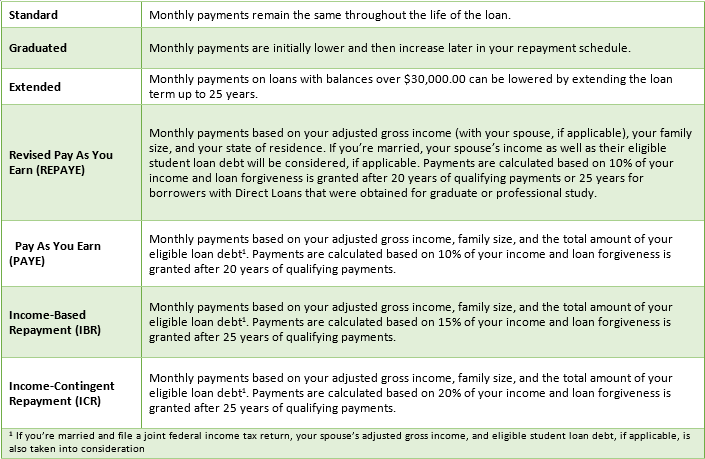 loan repayment schedules